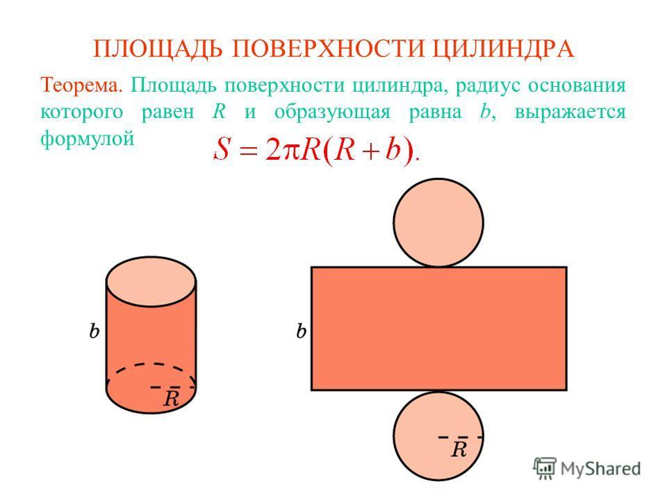 ПЛОЩАДЬ ПОВЕРХНОСТИ ЦИЛИНДРА Теорема. Площадь поверхности цилиндра, радиус основания которого равен R и образующая равна b, выражается формулой
