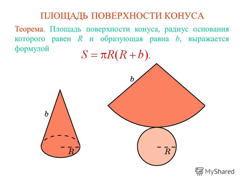 ПЛОЩАДЬ ПОВЕРХНОСТИ КОНУСА Теорема. Площадь поверхности конуса, радиус основания которого равен R и образующая равна b, выражается формулой