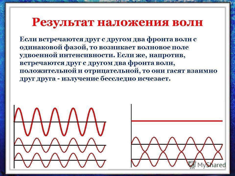 Результат наложения волн Если встречаются друг с другом два фронта волн с одинаковой фазой, то возникает волновое поле удвоенной интенсивности. Если же, напротив, встречаются друг с другом два фронта волн, положительной и отрицательной, то они гасят