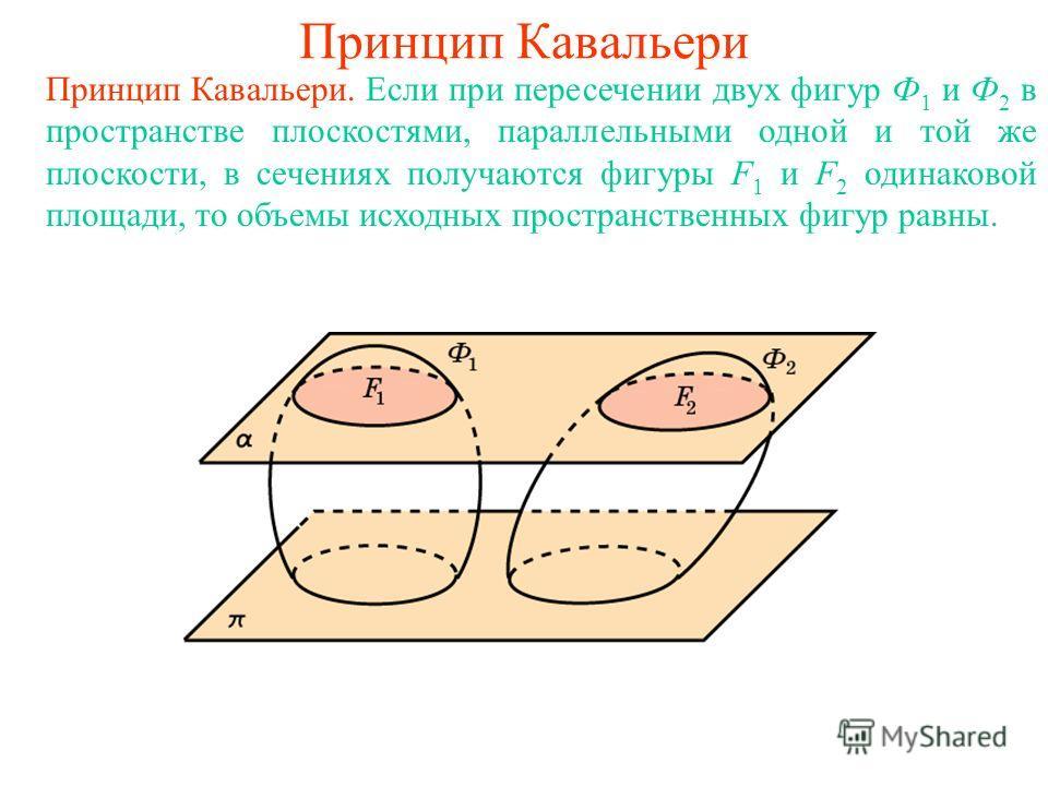 Принцип Кавальери Принцип Кавальери. Если при пересечении двух фигур Ф 1 и Ф 2 в пространстве плоскостями, параллельными одной и той же плоскости, в сечениях получаются фигуры F 1 и F 2 одинаковой площади, то объемы исходных пространственных фигур ра