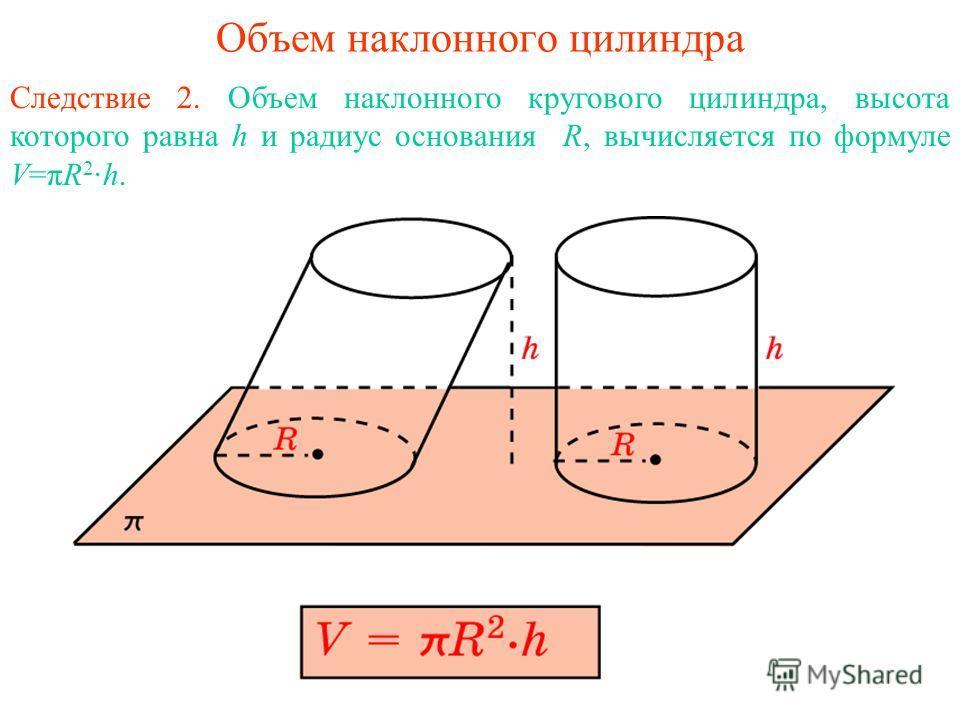 Объем наклонного цилиндра Следствие 2. Объем наклонного кругового цилиндра, высота которого равна h и радиус основания R, вычисляется по формуле V=πR 2 ·h.