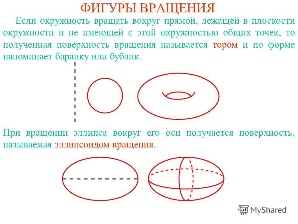ФИГУРЫ ВРАЩЕНИЯ Если окружность вращать вокруг прямой, лежащей в плоскости окружности и не имеющей с этой окружностью общих точек, то полученная поверхность вращения называется тором и по форме напоминает баранку или бублик. При вращении эллипса вокр
