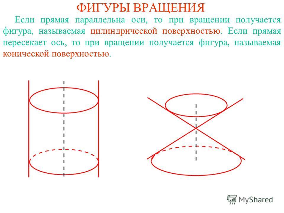 ФИГУРЫ ВРАЩЕНИЯ Если прямая параллельна оси, то при вращении получается фигура, называемая цилиндрической поверхностью. Если прямая пересекает ось, то при вращении получается фигура, называемая конической поверхностью.