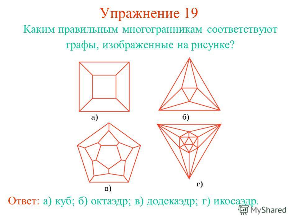 Упражнение 19 Каким правильным многогранникам соответствуют графы, изображенные на рисунке? Ответ: а) куб; б) октаэдр; в) додекаэдр; г) икосаэдр.