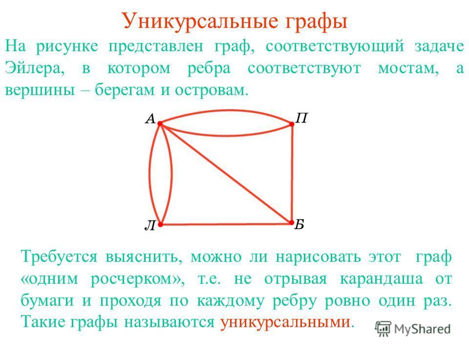Уникурсальные графы На рисунке представлен граф, соответствующий задаче Эйлера, в котором ребра соответствуют мостам, а вершины – берегам и островам. Требуется выяснить, можно ли нарисовать этот граф «одним росчерком», т.е. не отрывая карандаша от бу