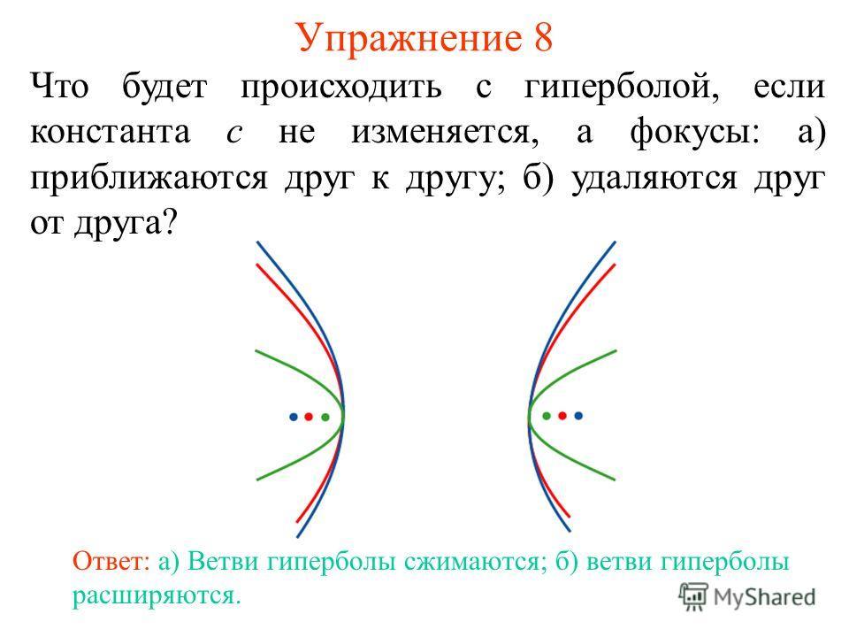 Упражнение 8 Что будет происходить с гиперболой, если константа c не изменяется, а фокусы: а) приближаются друг к другу; б) удаляются друг от друга? Ответ: а) Ветви гиперболы сжимаются; б) ветви гиперболы расширяются.