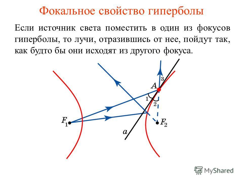 Фокальное свойство гиперболы Если источник света поместить в один из фокусов гиперболы, то лучи, отразившись от нее, пойдут так, как будто бы они исходят из другого фокуса.