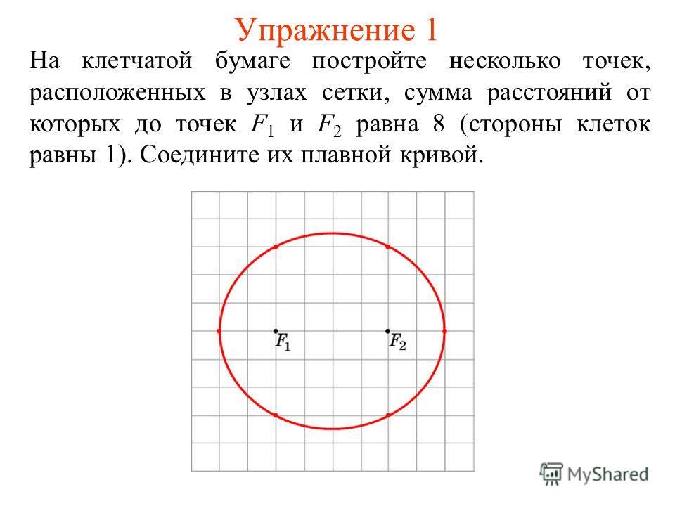 Упражнение 1 На клетчатой бумаге постройте несколько точек, расположенных в узлах сетки, сумма расстояний от которых до точек F 1 и F 2 равна 8 (стороны клеток равны 1). Соедините их плавной кривой.