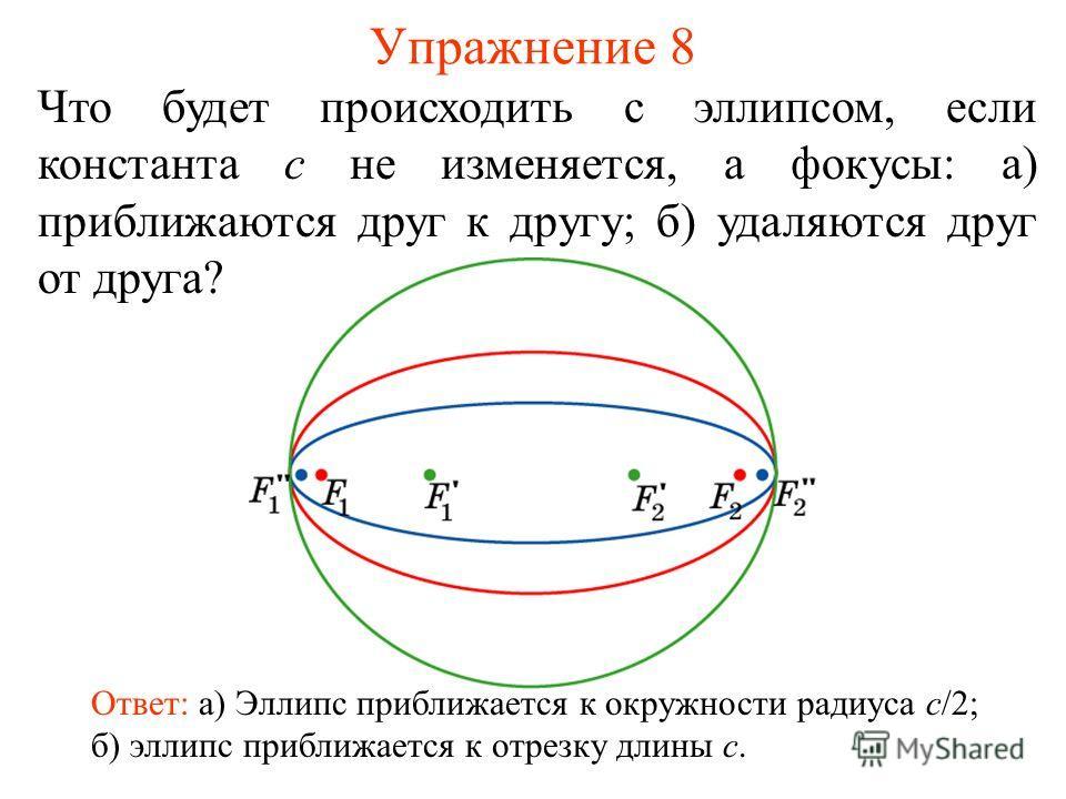 Упражнение 8 Что будет происходить с эллипсом, если константа c не изменяется, а фокусы: а) приближаются друг к другу; б) удаляются друг от друга? Ответ: а) Эллипс приближается к окружности радиуса c/2; б) эллипс приближается к отрезку длины c.
