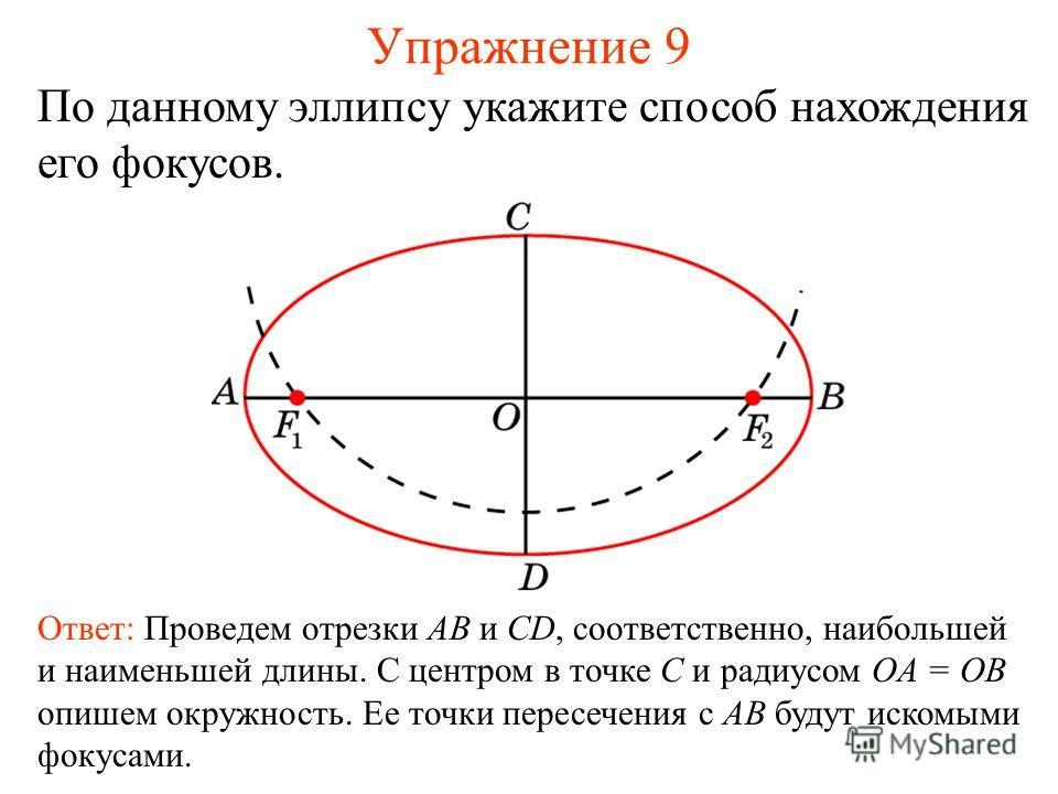 Упражнение 9 По данному эллипсу укажите способ нахождения его фокусов. Ответ: Проведем отрезки AB и CD, соответственно, наибольшей и наименьшей длины. С центром в точке C и радиусом OA = OB опишем окружность. Ее точки пересечения с AB будут искомыми
