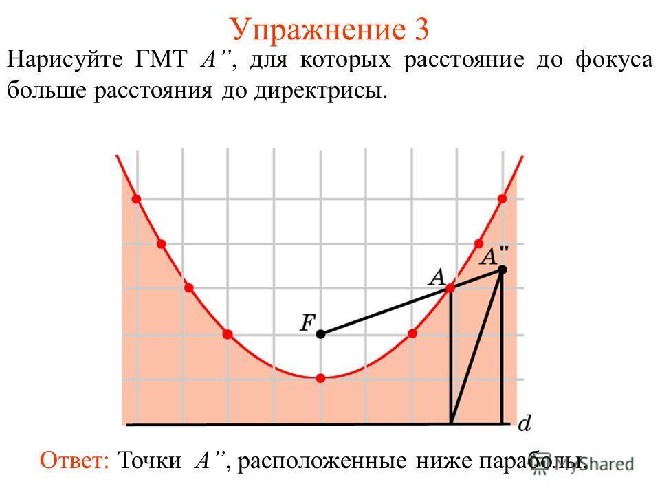 Упражнение 3 Нарисуйте ГМТ A, для которых расстояние до фокуса больше расстояния до директрисы. Ответ: Точки A, расположенные ниже параболы.