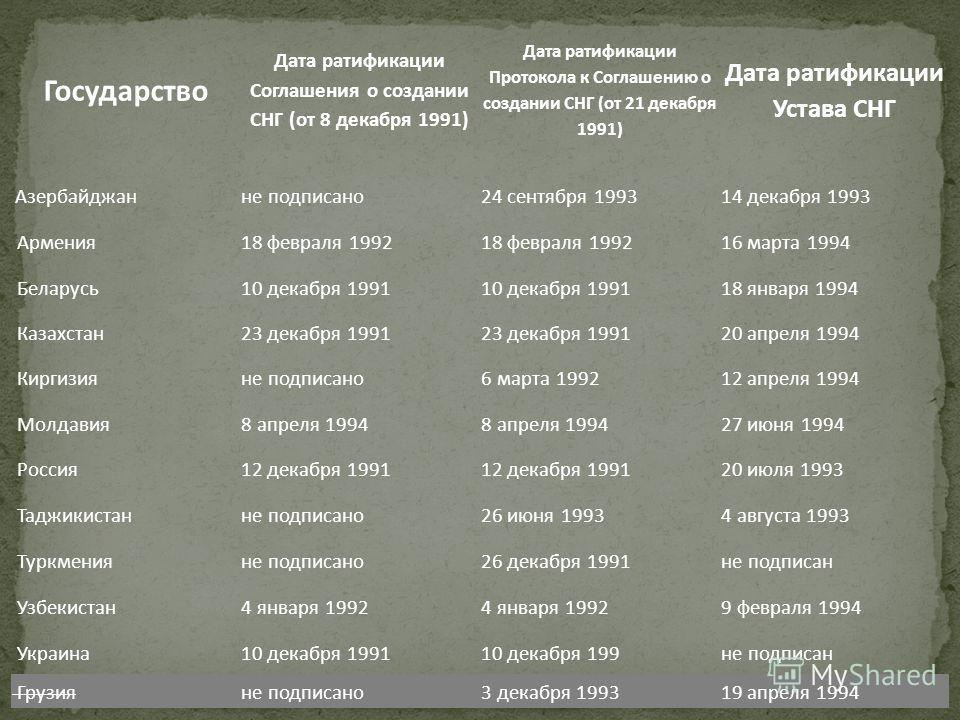 Государство Дата ратификации Соглашения о создании СНГ (от 8 декабря 1991) Дата ратификации Протокола к Соглашению о создании СНГ (от 21 декабря 1991) Дата ратификации Устава СНГ Азербайджанне подписано24 сентября 199314 декабря 1993 Армения18 феврал