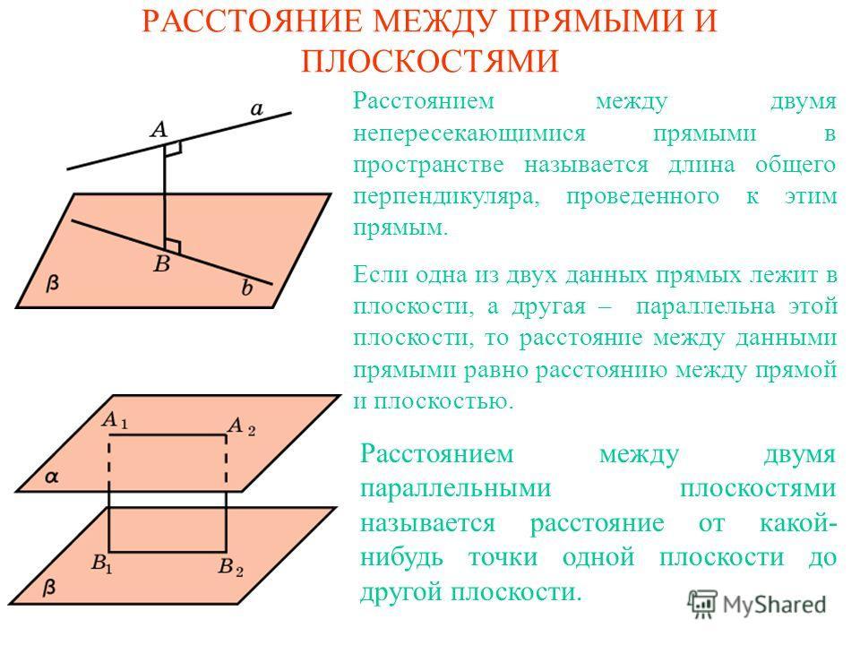 РАССТОЯНИЕ МЕЖДУ ПРЯМЫМИ И ПЛОСКОСТЯМИ Расстоянием между двумя непересекающимися прямыми в пространстве называется длина общего перпендикуляра, проведенного к этим прямым. Если одна из двух данных прямых лежит в плоскости, а другая – параллельна этой