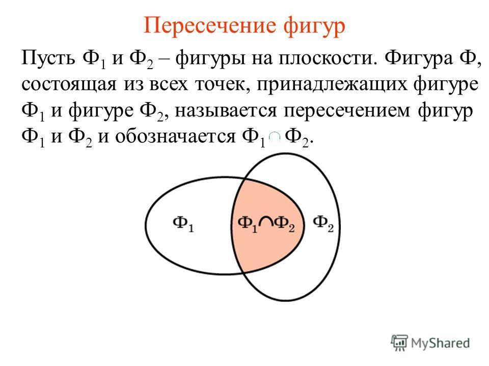 Пересечение фигур Пусть Ф 1 и Ф 2 – фигуры на плоскости. Фигура Ф, состоящая из всех точек, принадлежащих фигуре Ф 1 и фигуре Ф 2, называется пересечением фигур Ф 1 и Ф 2 и обозначается Ф 1 Ф 2.