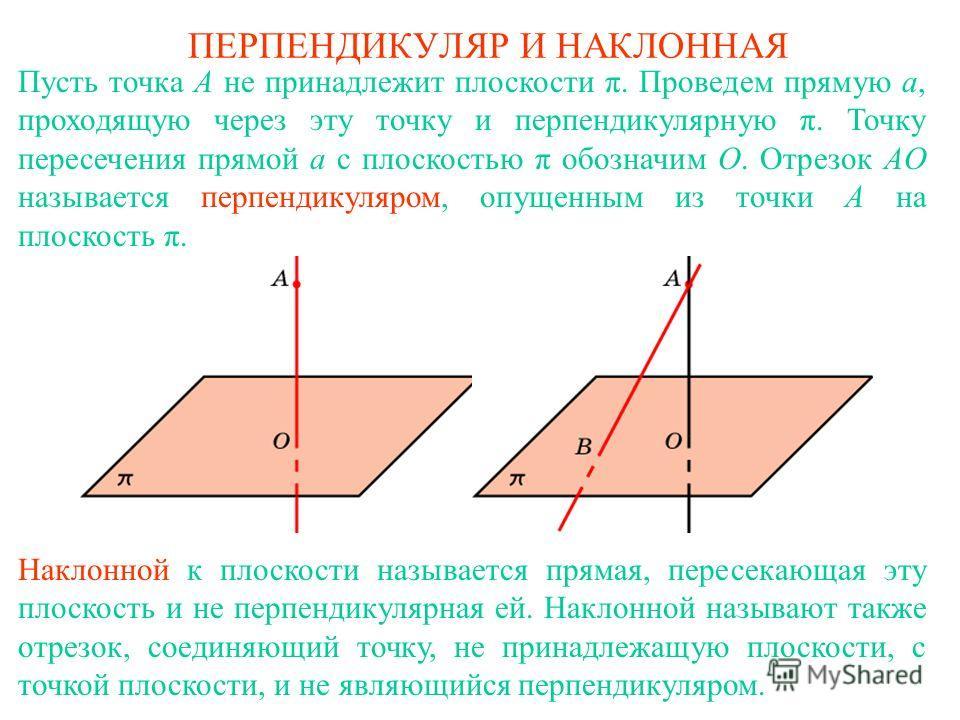 ПЕРПЕНДИКУЛЯР И НАКЛОННАЯ Пусть точка A не принадлежит плоскости π. Проведем прямую a, проходящую через эту точку и перпендикулярную π. Точку пересечения прямой a с плоскостью π обозначим O. Отрезок AO называется перпендикуляром, опущенным из точки A