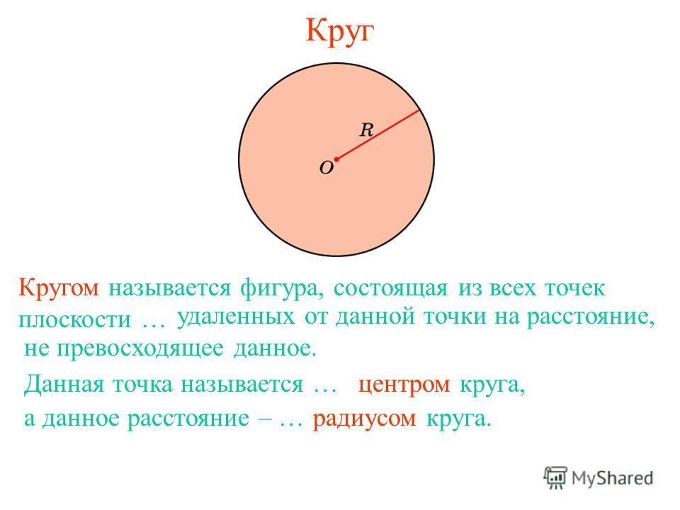 Круг Кругом называется фигура, состоящая из всех точек плоскости … удаленных от данной точки на расстояние, не превосходящее данное. Данная точка называется …центром круга, а данное расстояние – …радиусом круга.