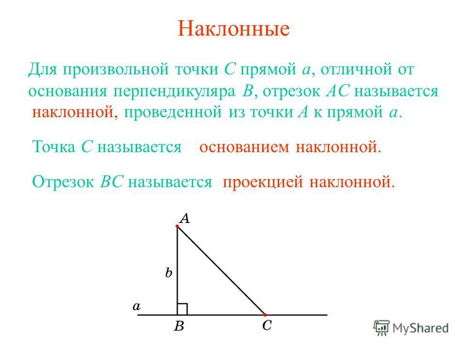 Наклонные Для произвольной точки C прямой a, отличной от основания перпендикуляра B, отрезок AC называется наклонной, проведенной из точки A к прямой a. Точка C называетсяоснованием наклонной. Отрезок BC называетсяпроекцией наклонной.