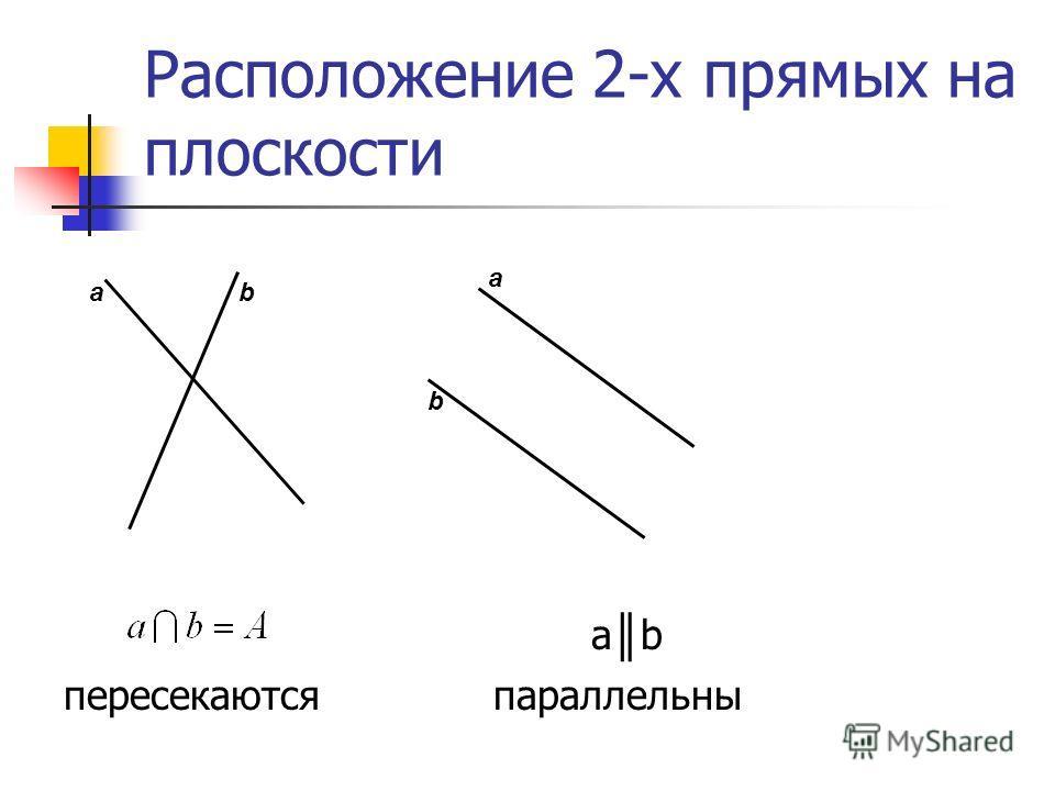Расположение 2-х прямых на плоскости а b пересекаются параллельны ab a b