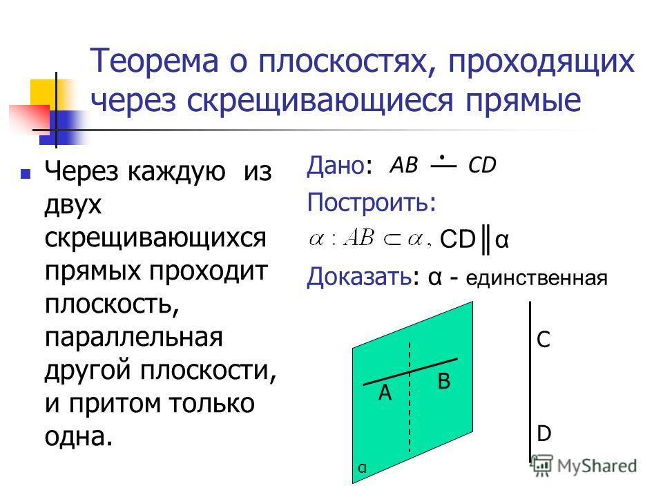 Теорема о плоскостях, проходящих через скрещивающиеся прямые Через каждую из двух скрещивающихся прямых проходит плоскость, параллельная другой плоскости, и притом только одна. Дано: Построить: CDα Доказать: α - единственная α С В D А ABCD