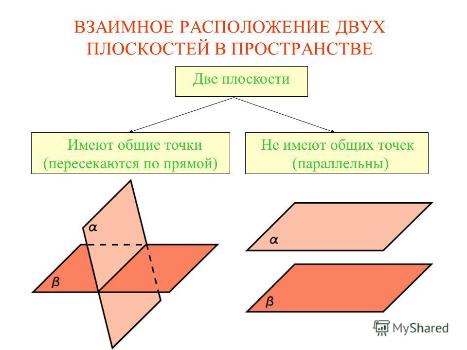 Две плоскости Имеют общие точки (пересекаются по прямой) Не имеют общих точек (параллельны) ВЗАИМНОЕ РАСПОЛОЖЕНИЕ ДВУХ ПЛОСКОСТЕЙ В ПРОСТРАНСТВЕ