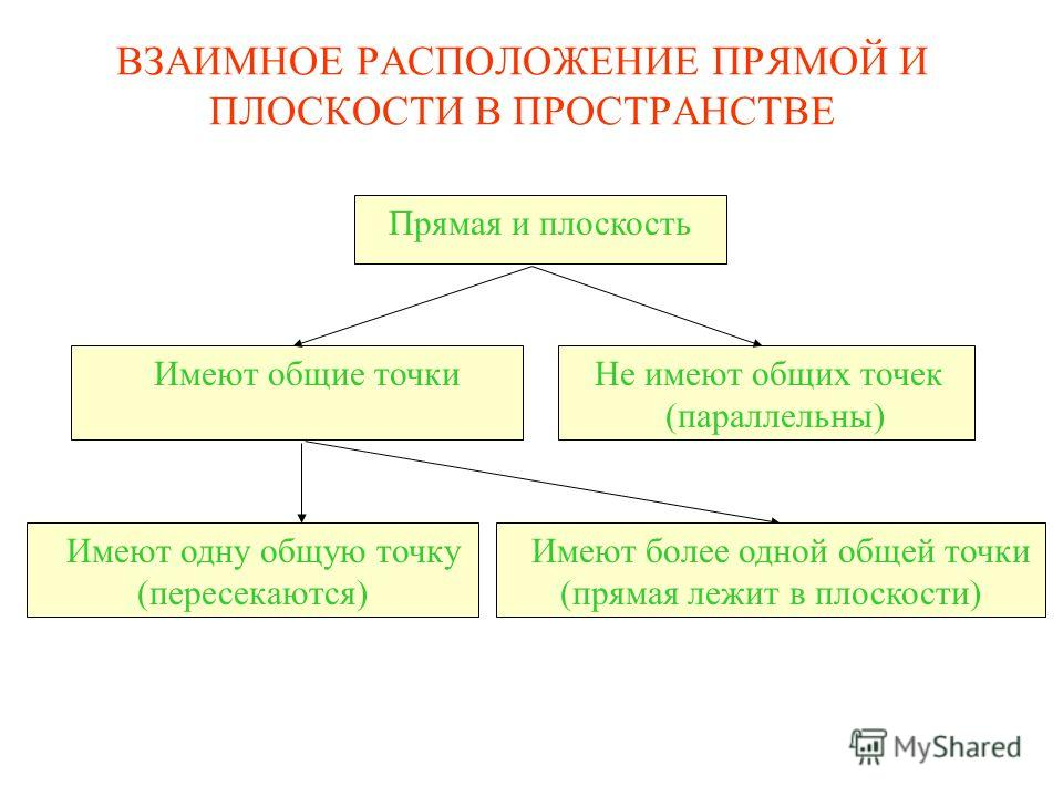 Прямая и плоскость Имеют общие точки Не имеют общих точек (параллельны) Имеют одну общую точку (пересекаются) Имеют более одной общей точки (прямая лежит в плоскости) ВЗАИМНОЕ РАСПОЛОЖЕНИЕ ПРЯМОЙ И ПЛОСКОСТИ В ПРОСТРАНСТВЕ