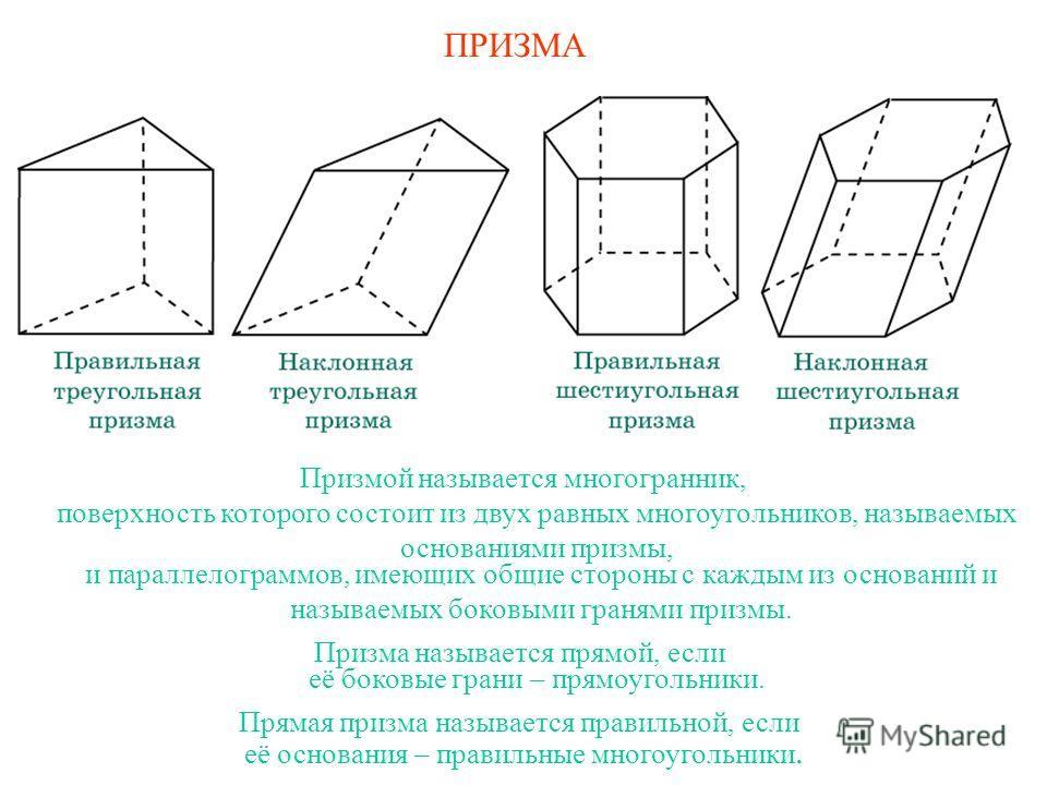 ПРИЗМА Призмой называется многогранник, поверхность которого состоит из двух равных многоугольников, называемых основаниями призмы, и параллелограммов, имеющих общие стороны с каждым из оснований и называемых боковыми гранями призмы. Призма называетс