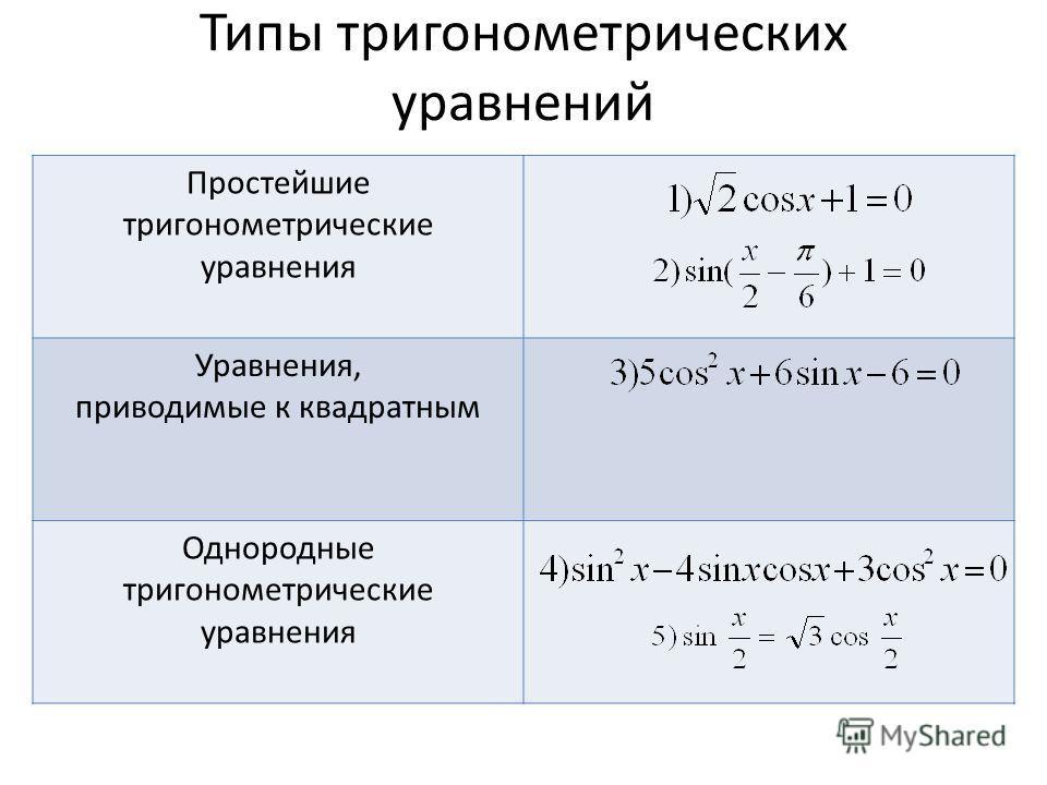 Типы тригонометрических уравнений Простейшие тригонометрические уравнения Уравнения, приводимые к квадратным Однородные тригонометрические уравнения