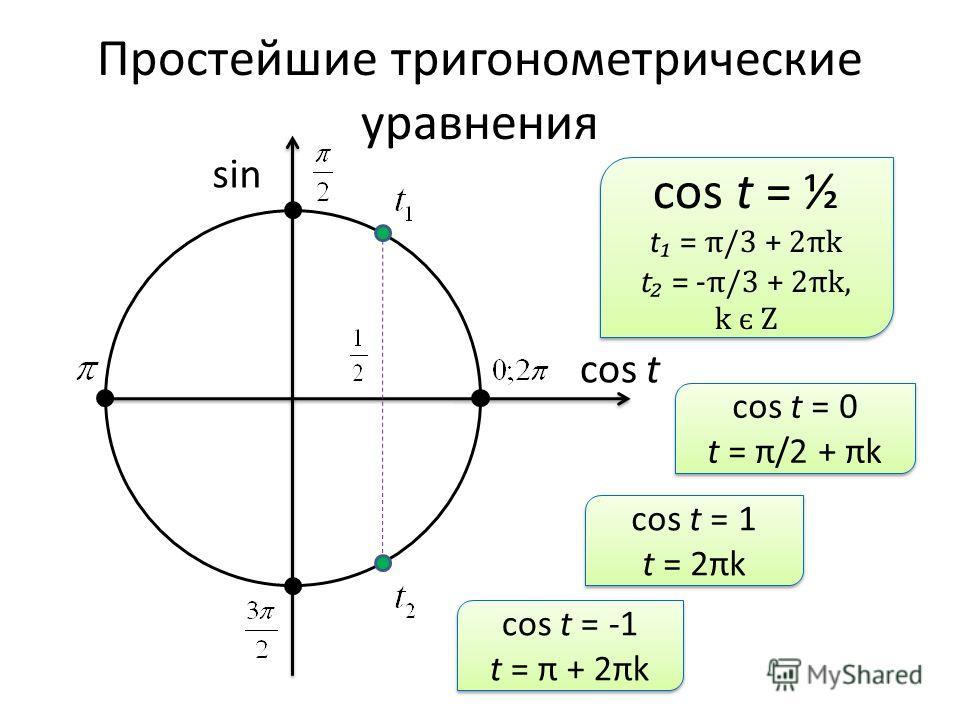 Простейшие тригонометрические уравнения sin cos t cos t = ½ t = π/3 + 2πk t = -π/3 + 2πk, k є Z cos t = ½ t = π/3 + 2πk t = -π/3 + 2πk, k є Z cos t = 0 t = π/2 + πk cos t = 0 t = π/2 + πk cos t = 1 t = 2πk cos t = 1 t = 2πk cos t = -1 t = π + 2πk cos