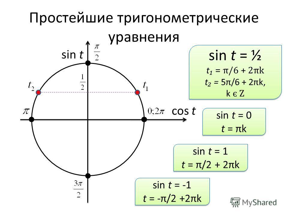 Простейшие тригонометрические уравнения sin t cos t sin t = ½ t = π/6 + 2πk t = 5π/6 + 2πk, k є Z sin t = ½ t = π/6 + 2πk t = 5π/6 + 2πk, k є Z sin t = 0 t = πk sin t = 0 t = πk sin t = 1 t = π/2 + 2πk sin t = 1 t = π/2 + 2πk sin t = -1 t = -π/2 +2πk