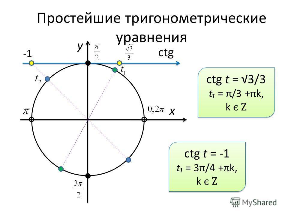 Простейшие тригонометрические уравнения x y ctg ctg t = 3/3 t = π/3 +πk, k є Z ctg t = 3/3 t = π/3 +πk, k є Z ctg t = -1 t = 3π/4 +πk, k є Z ctg t = -1 t = 3π/4 +πk, k є Z