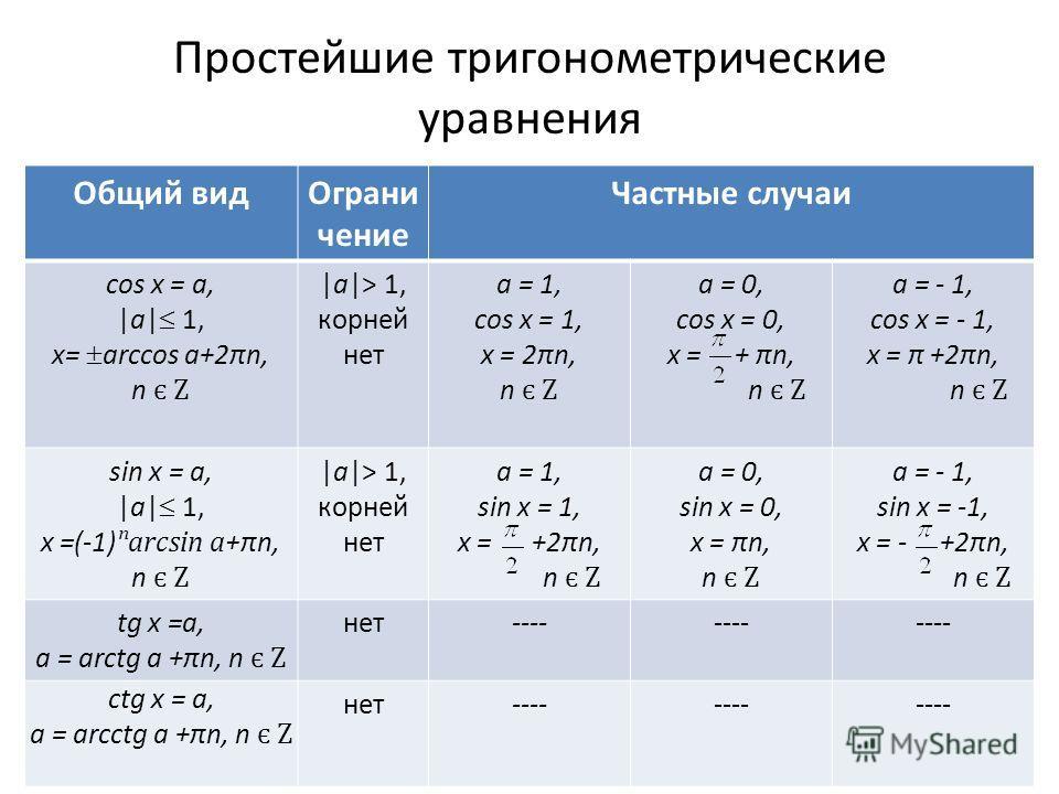 Простейшие тригонометрические уравнения Общий видОграни чение Частные случаи cos x = a, |a| 1, x= arccos a+2πn, n є Z |a|> 1, корней нет a = 1, cos x = 1, x = 2πn, n є Z a = 0, cos x = 0, x = + πn, n є Z a = - 1, cos x = - 1, x = π +2πn, n є Z sin x