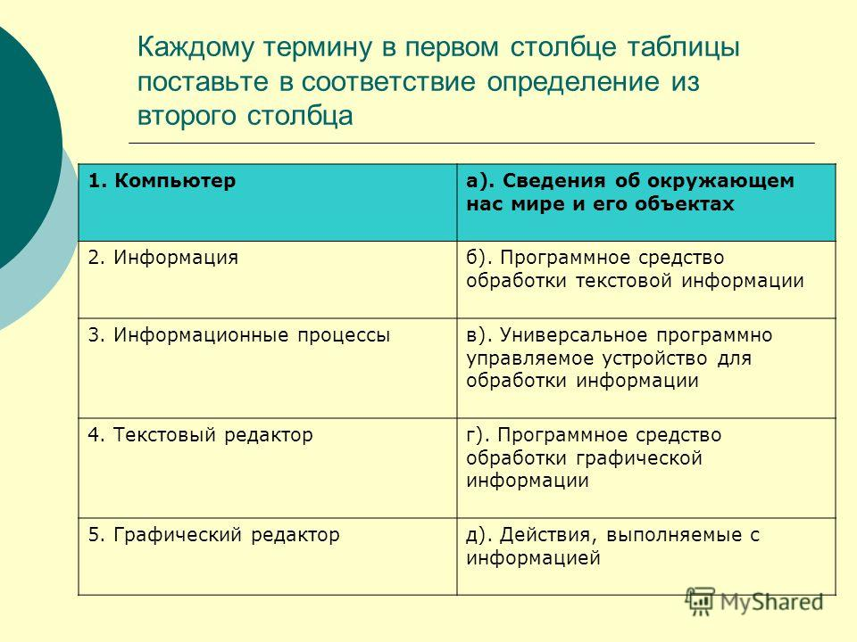 Каждому термину в первом столбце таблицы поставьте в соответствие определение из второго столбца 1. Компьютера). Сведения об окружающем нас мире и его объектах 2. Информацияб). Программное средство обработки текстовой информации 3. Информационные про