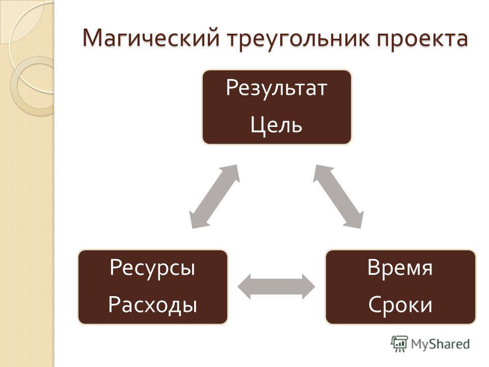 Магический треугольник проекта Результат Цель Время Сроки Ресурсы Расходы