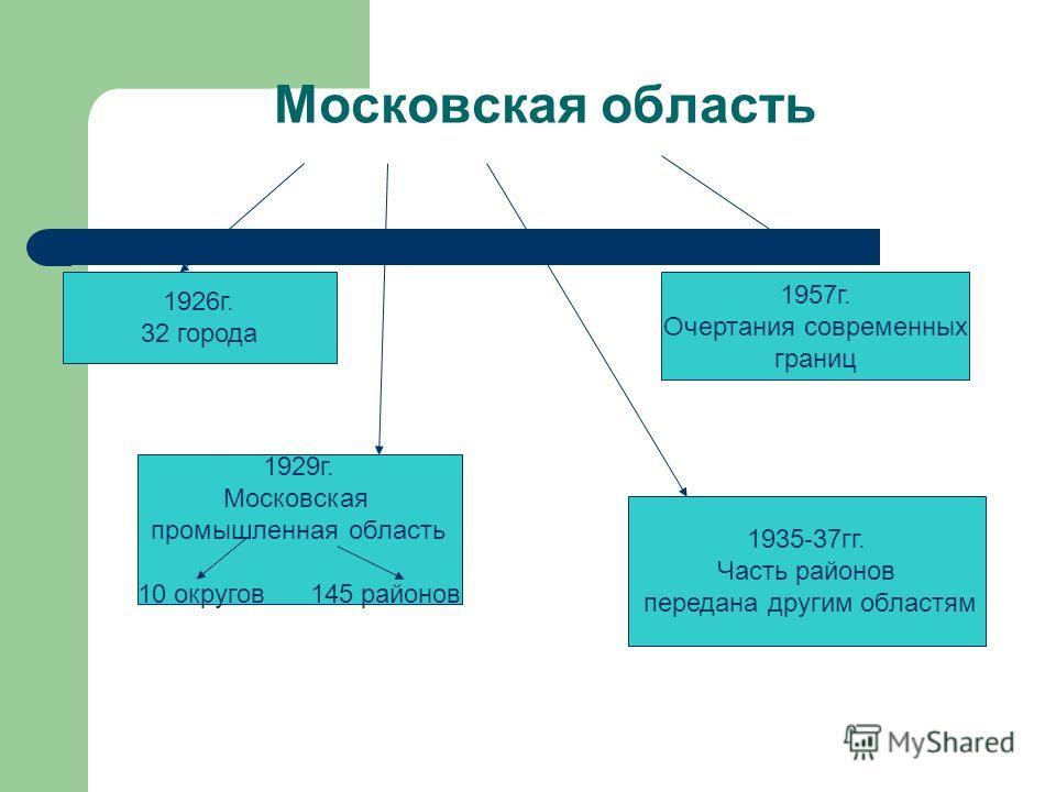 Московская область 1926г. 32 города 1929г. Московская промышленная область 10 округов 145 районов 1935-37гг. Часть районов передана другим областям 1957г. Очертания современных границ