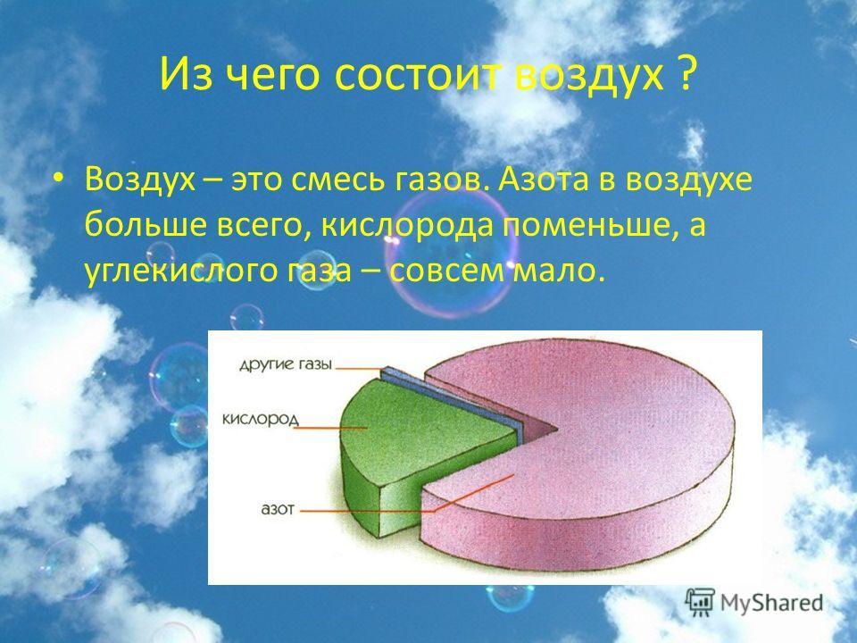 Из чего состоит воздух ? Воздух – это смесь газов. Азота в воздухе больше всего, кислорода поменьше, а углекислого газа – совсем мало.