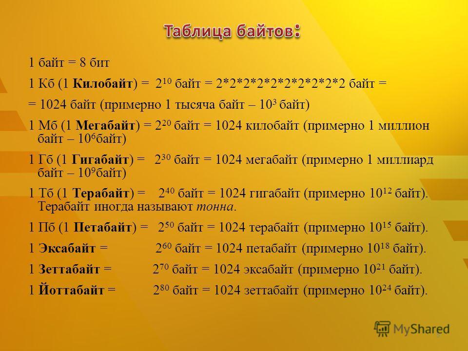 1 байт = 8 бит 1 Кб (1 Килобайт) = 2 10 байт = 2*2*2*2*2*2*2*2*2*2 байт = = 1024 байт (примерно 1 тысяча байт – 10 3 байт) 1 Мб (1 Мегабайт) = 2 20 байт = 1024 килобайт (примерно 1 миллион байт – 10 6 байт) 1 Гб (1 Гигабайт) = 2 30 байт = 1024 мегаба