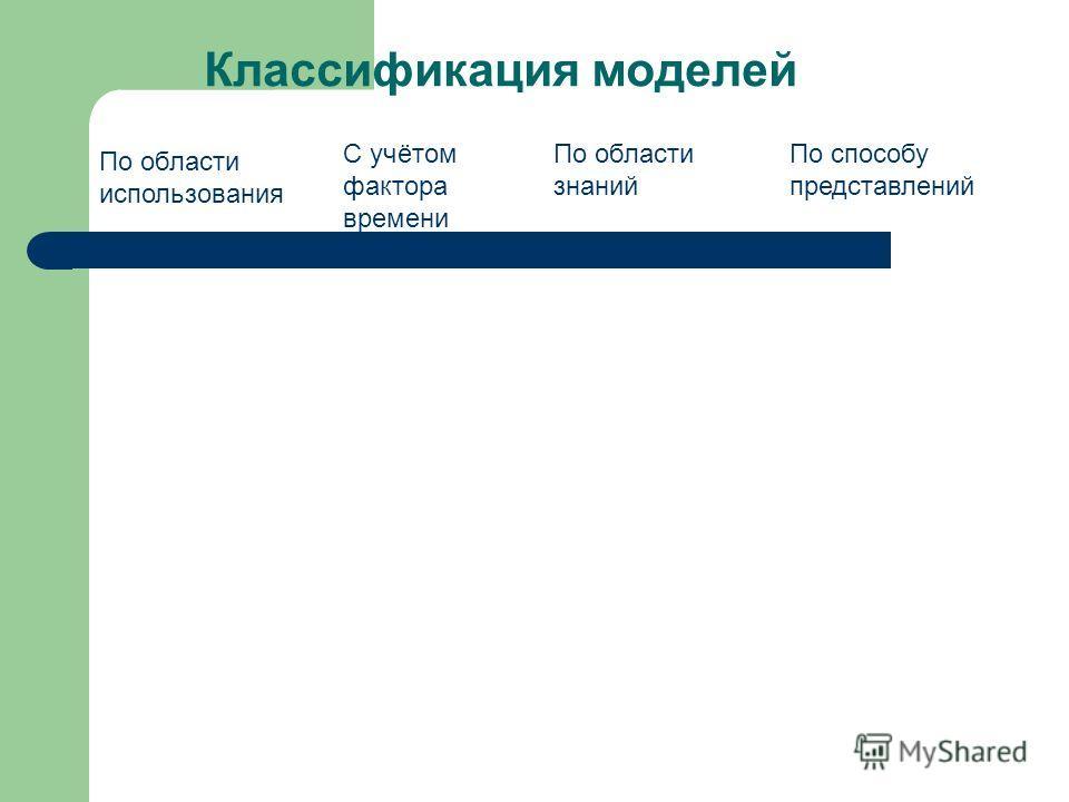 Классификация моделей По области использования С учётом фактора времени По области знаний По способу представлений
