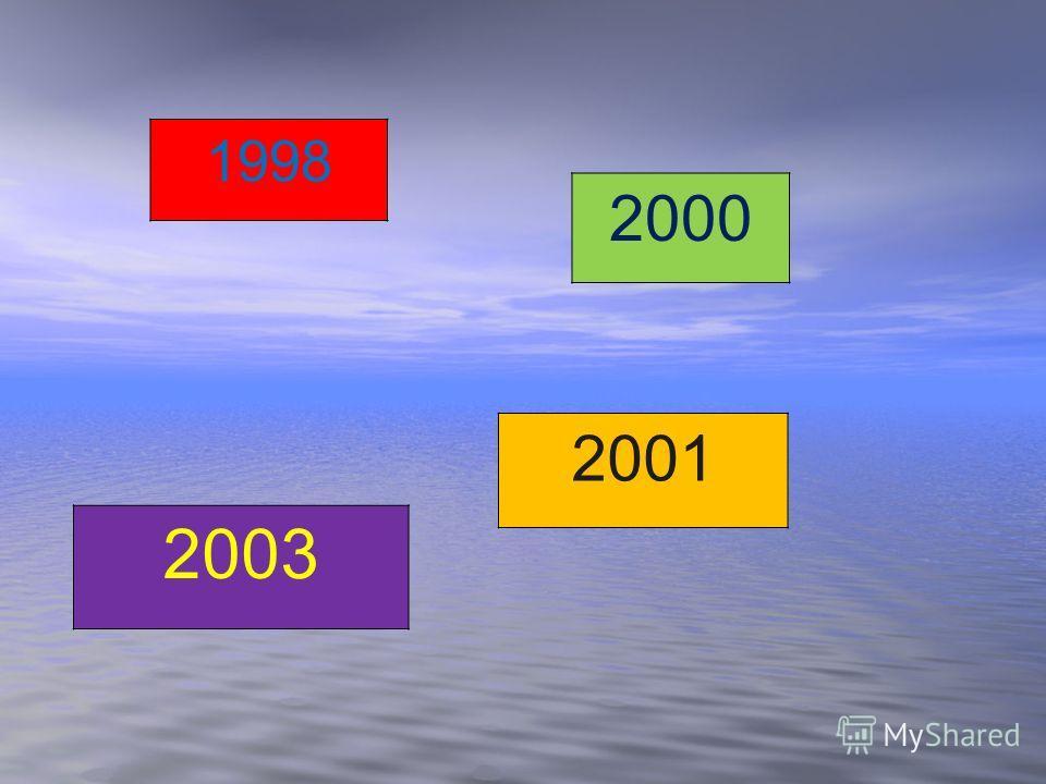 1998 2000 2003 2001