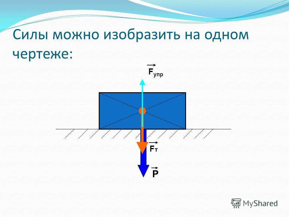 Силы можно изобразить на одном чертеже: Fт Fт Р F упр