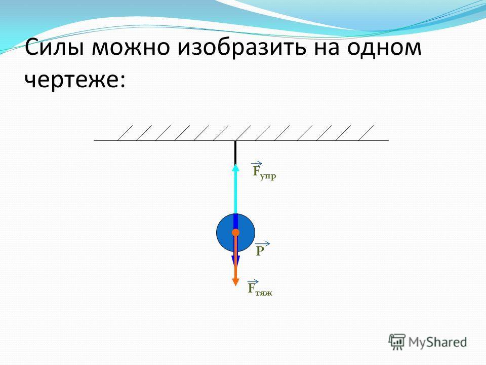 Силы можно изобразить на одном чертеже: F упр Р F тяж
