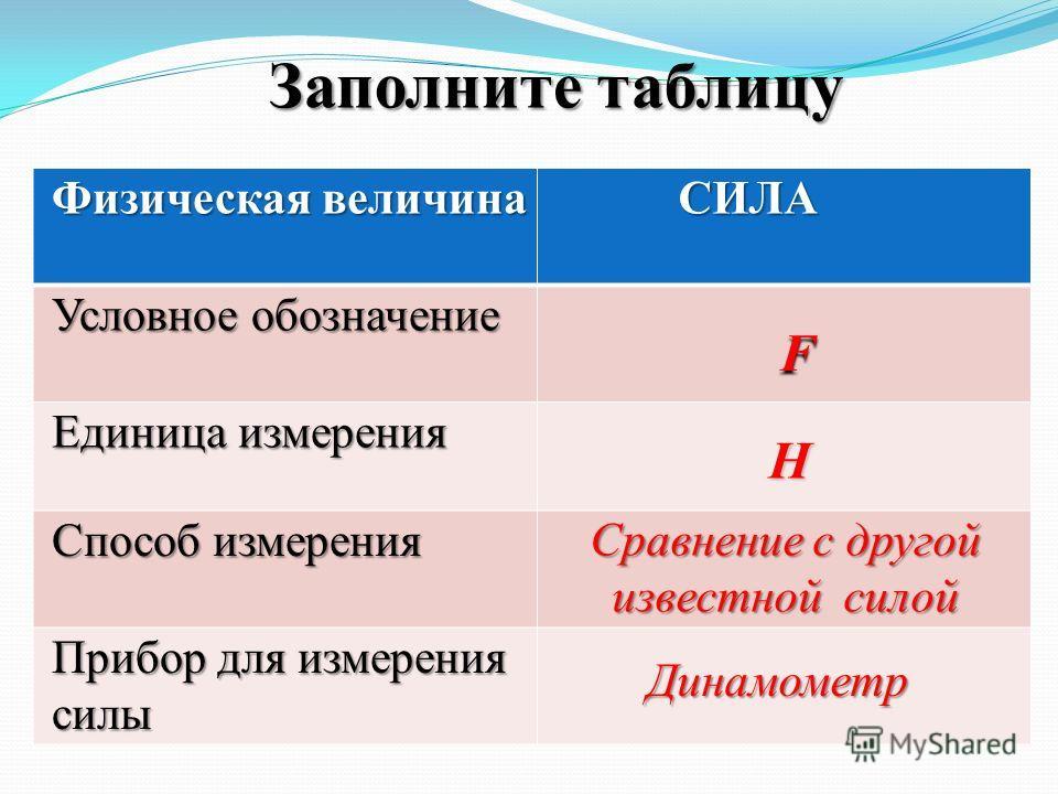 Заполните таблицу Физическая величина СИЛА Условное обозначение Единица измерения Способ измерения Прибор для измерения силы F Н Сравнение с другой известной силой Динамометр