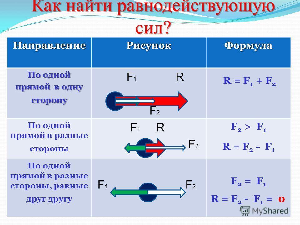 Как найти равнодействующую сил? НаправлениеРисунокФормула По одной прямой в одну сторону F 1 R F 2 По одной прямой в разные стороны F 1 R F 2 F 2 > F 1 По одной прямой в разные стороны, равные друг другу F 1 F 2 F 2 = F 1 R = F 1 + F 2 - R = F 2 - F