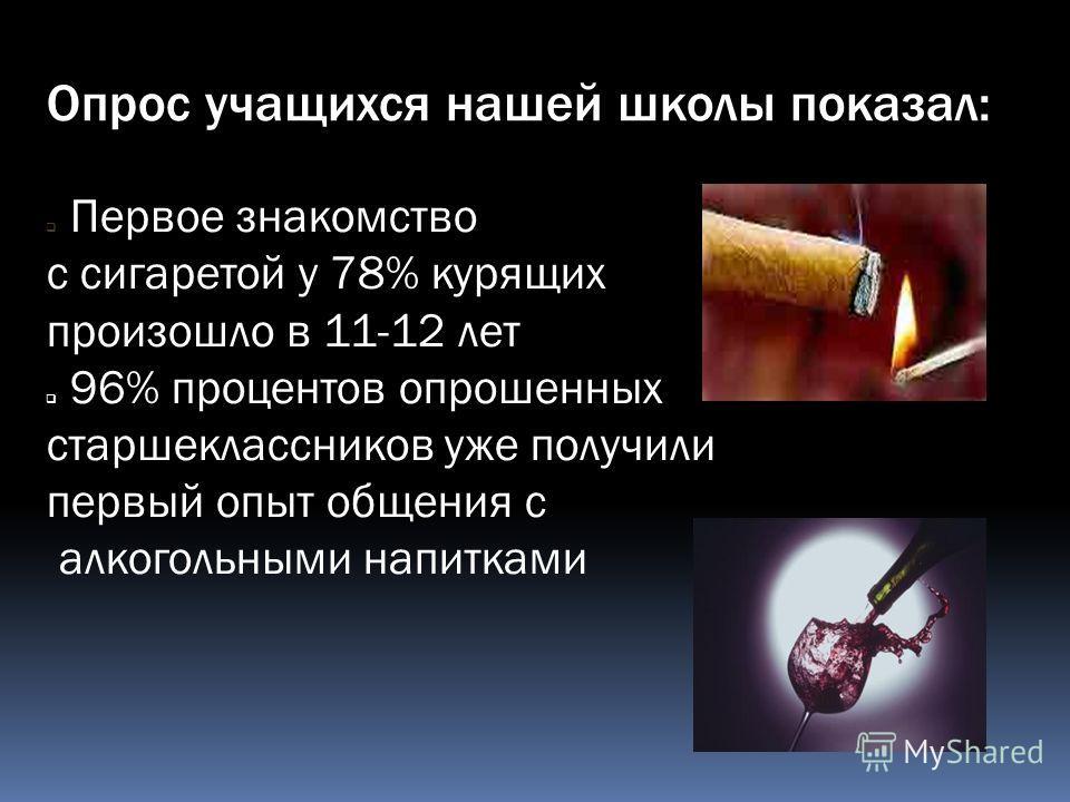 Опрос учащихся нашей школы показал: Первое знакомство с сигаретой у 78% курящих произошло в 11-12 лет 96% процентов опрошенных старшеклассников уже получили первый опыт общения с алкогольными напитками