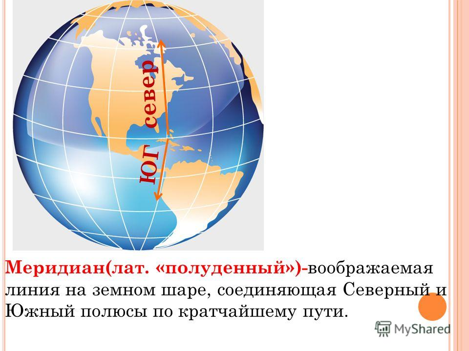 Меридиан(лат. «полуденный»)- воображаемая линия на земном шаре, соединяющая Северный и Южный полюсы по кратчайшему пути. север ЮГ