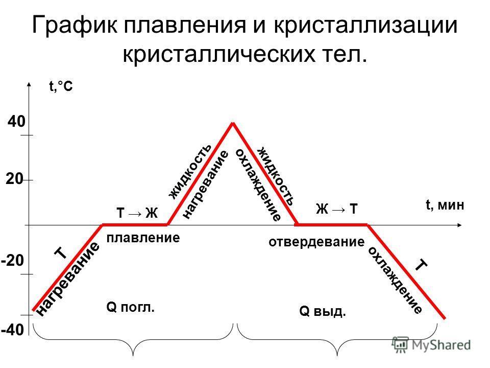 График плавления и кристаллизации кристаллических тел. нагревание -40 -20 20 40 Т Т Ж плавление жидкость нагревание Ж Т отвердевание Т Q погл. Q выд. t,°C t, мин охлаждение