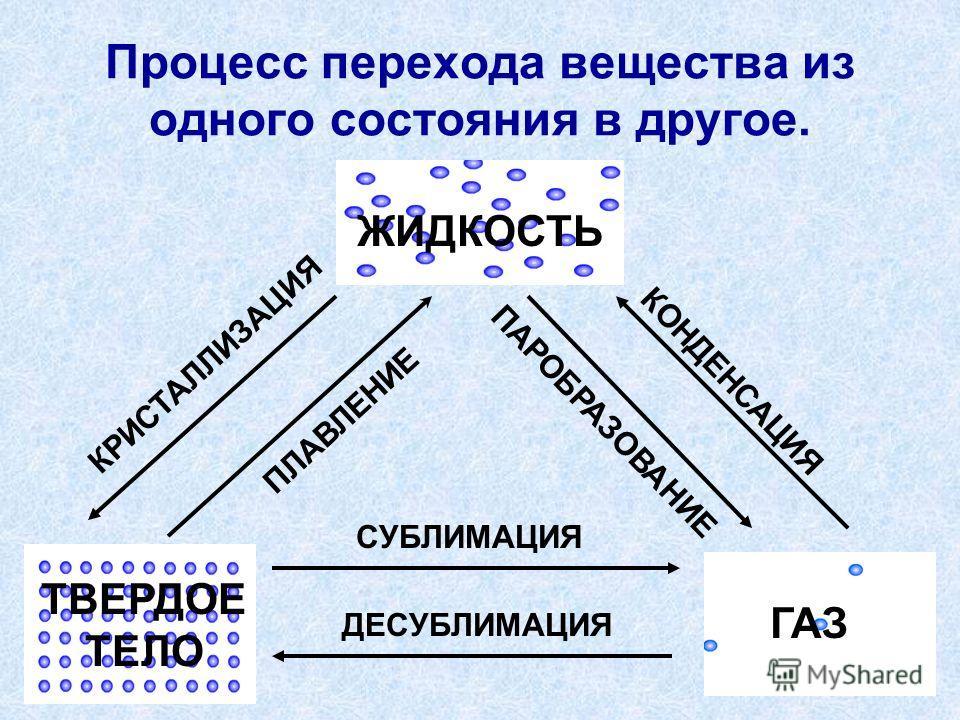 Процесс перехода вещества из одного состояния в другое. ПЛАВЛЕНИЕ КРИСТАЛЛИЗАЦИЯ КОНДЕНСАЦИЯ ПАРОБРАЗОВАНИЕ СУБЛИМАЦИЯ ДЕСУБЛИМАЦИЯ ГАЗ ТВЕРДОЕ ТЕЛО ЖИДКОСТЬ