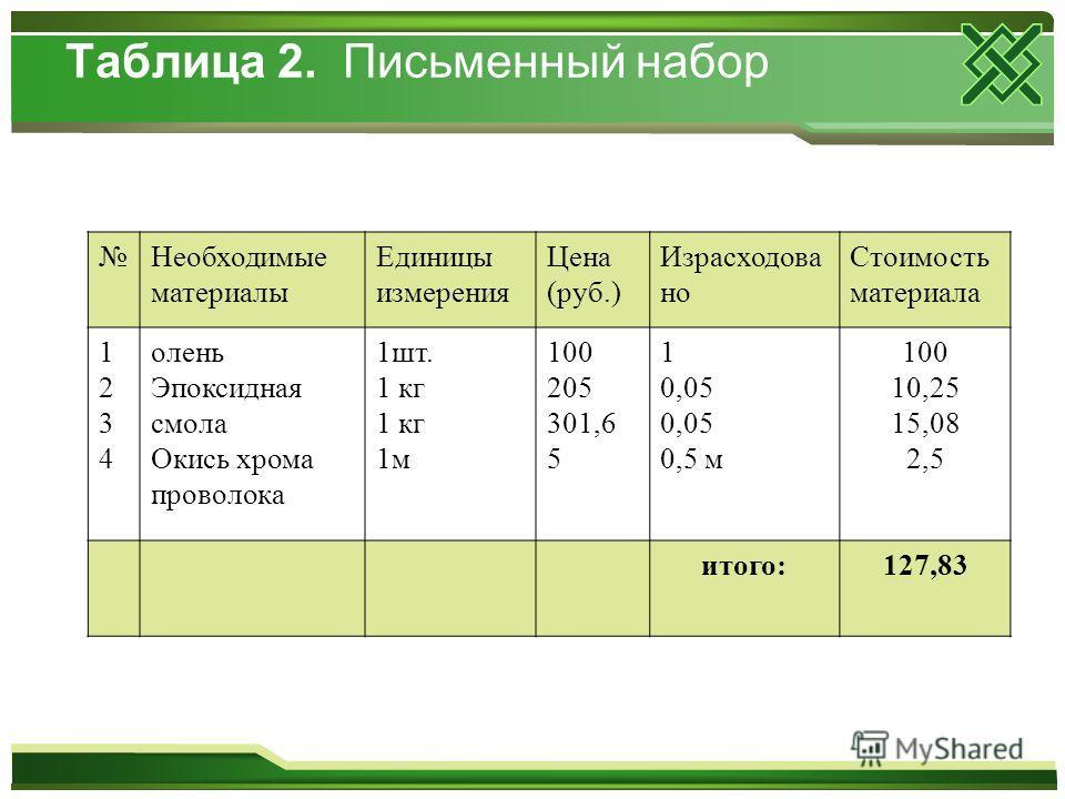 Таблица 2. Письменный набор Необходимые материалы Единицы измерения Цена (руб.) Израсходова но Стоимость материала 12341234 олень Эпоксидная смола Окись хрома проволока 1шт. 1 кг 1м 100 205 301,6 5 1 0,05 0,5 м 100 10,25 15,08 2,5 итого:127,83