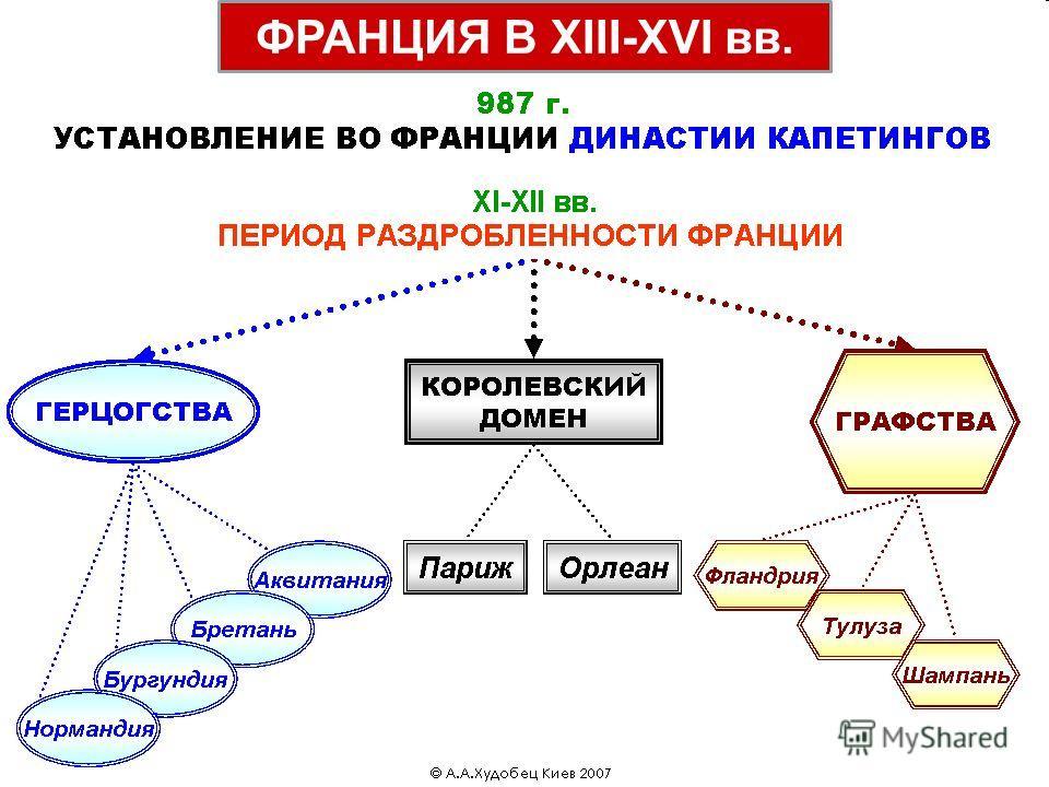 ФРАНЦИЯ В XIII-XVI вв.