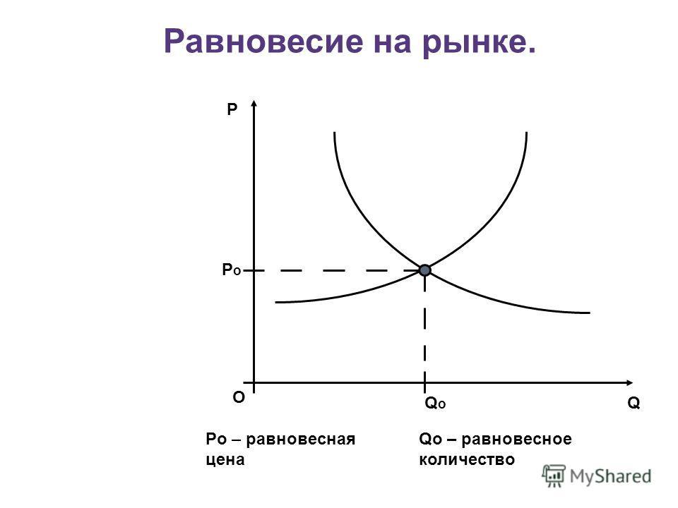 Равновесие на рынке. О P Q PoPo QoQo Po – равновесная цена Qo – равновесное количество