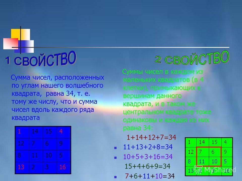 Сумма чисел, расположенных по углам нашего волшебного квадрата, равна 34, т. е. тому же числу, что и сумма чисел вдоль каждого ряда квадрата 114154 12769 811105 132316 Суммы чисел в каждом из маленьких квадратов (в 4 клетки), примыкающих к вершинам д
